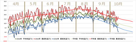 20161015graph.png
