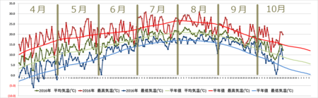 20161020graph.png