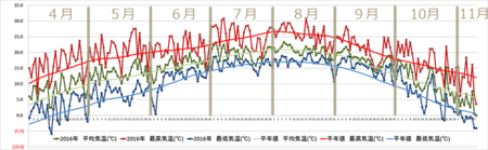 20161110graph.png