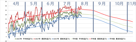 20170810graph.png