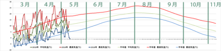 20180511graph.png