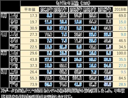 2018年06月下旬雨量.png