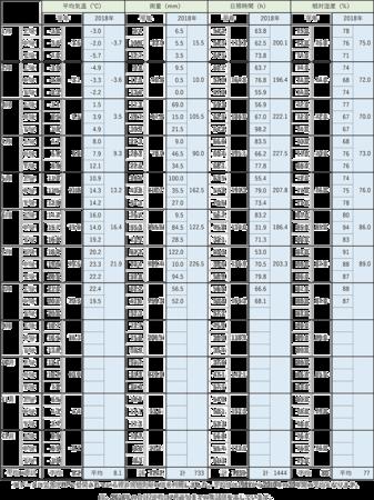 2018気象データ一覧0820.png