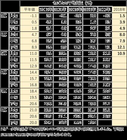 2018_3-5月の旬ごと平均気温.png