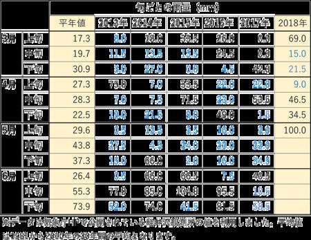 2018_3-5月の旬ごと降水量.png