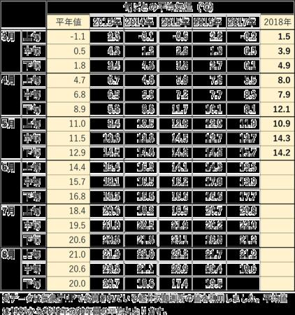 2018_3-5月下の旬ごと平均気温.png