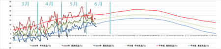 20190610graph.png