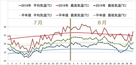 2019年気象データグラフ0701-0831.jpg