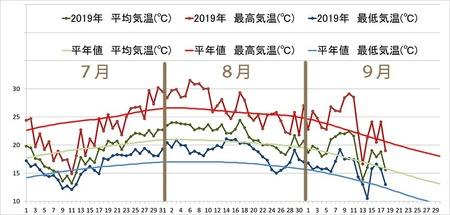 2019年気象データグラフ0701-0918.jpg