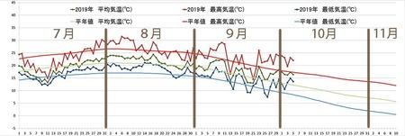 2019年気象データグラフ0701-1005.jpg