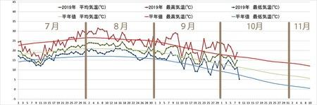 2019年気象データグラフ0701-1009.jpg