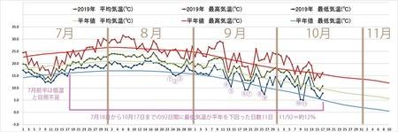 2019年気象データグラフ0701-1017.jpg
