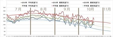 2019年気象データグラフ0701-1020-01.jpg