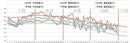 2019年気象データグラフ0701-1031.jpg