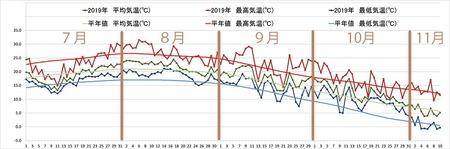 2019年気象データグラフ0701-1110.jpg