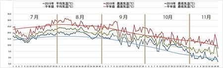 2019年気象データグラフ0701-1120.jpg