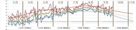 2019年気象データグラフ0930.jpg