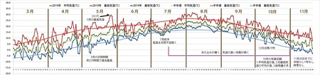 2019年気象データグラフ1120.jpg