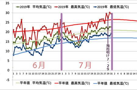 2019年気象データグラフ7&8.jpg