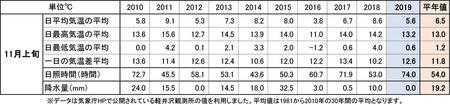 2019気象旬気温比較11月上旬過去10年re.jpg