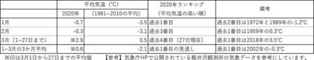 20200328_1月から3月27日平均気温re.jpg