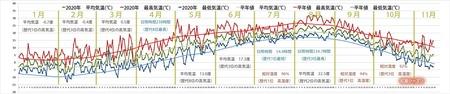 2020年気象データグラフ0101-1115.jpg