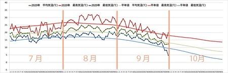 2020年気象データグラフ0701-0930.jpg