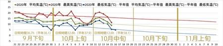 2020年気象データグラフ0921-1110-1015.jpg