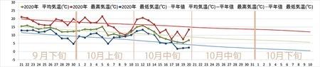 2020年気象データグラフ0921-1110-1020.jpg