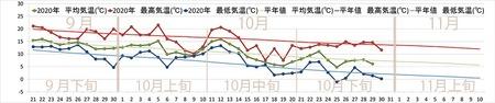 2020年気象データグラフ0921-1110-1029.jpg