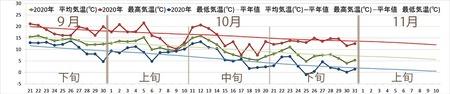 2020年気象データグラフ0921-1110-1031.jpg