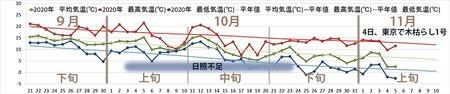 2020年気象データグラフ0921-1110-1105.jpg