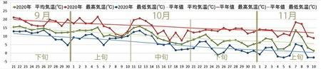 2020年気象データグラフ0921-1110-11110.jpg