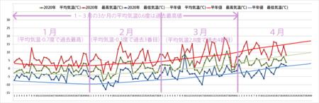 2020年気象データグラフ1-4.png