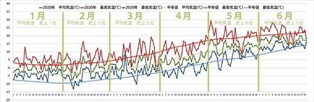 2020年気象データグラフ1-6月.jpg