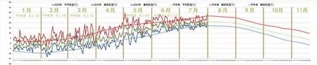 2020年気象データグラフ1-7月.jpg