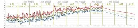 2020年気象データグラフ1-8月.jpg