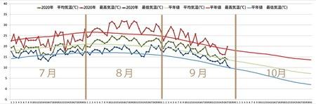 2020年気象データグラフ7-10月.jpg