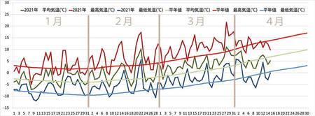 2021年1月から4月気温グラフ.jpg