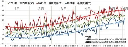 2021年気象データグラフ0101-0603.jpg