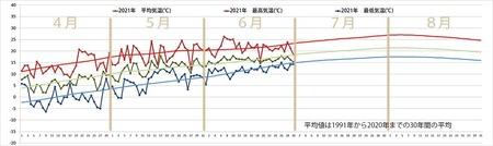 2021年気象データグラフ0401-0630.jpg