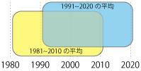 2021気温データ平均気温更新.jpg
