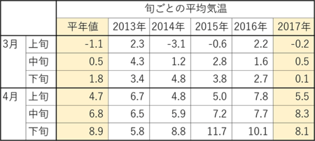 3-4月の平均気温&雨&日照02.png