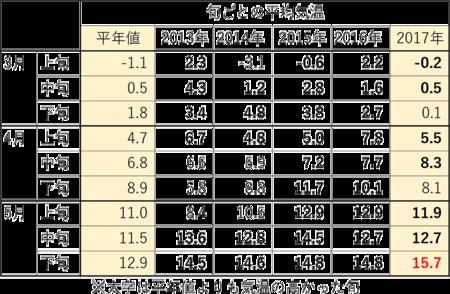 3-4月の旬ごと平均気温02.png