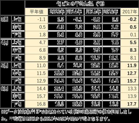 3-6月の旬ごと平均気温03.png