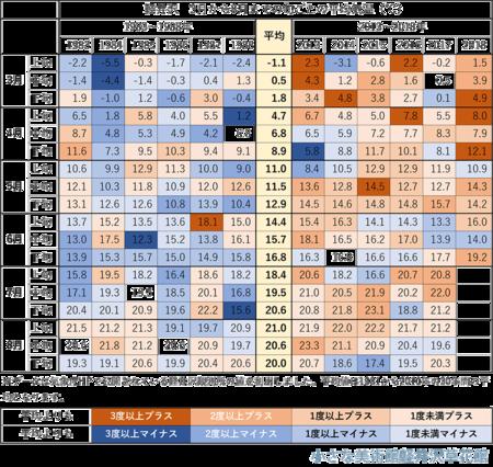 3-6月下旬の旬ごと平均気温.png
