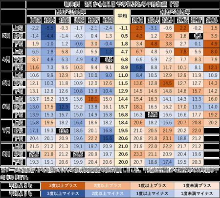 3-7月上旬の旬ごと平均気温.png