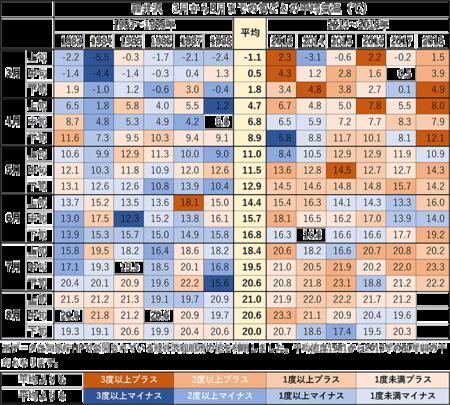 3-7月下旬の旬ごと平均気温.png