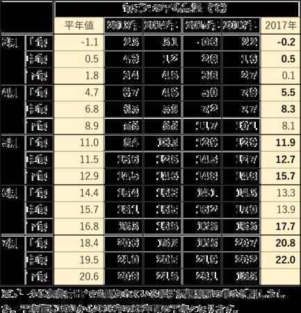 3-7月中旬の旬ごと平均気温.png