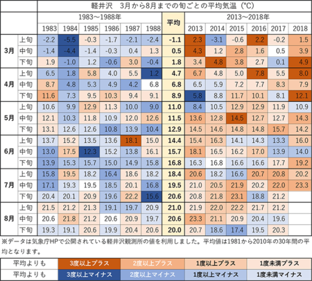3-7月中旬の旬ごと平均気温修正版.png